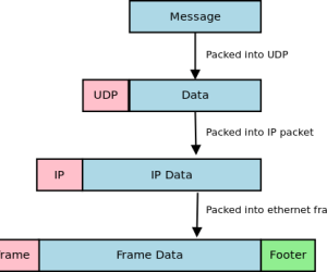 Getting Started With UDP Programming in Java